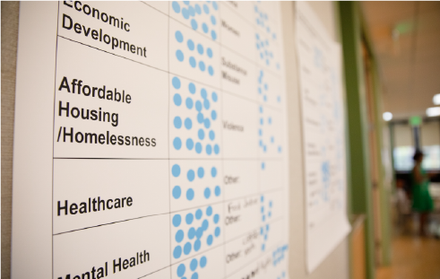 Whiteboard with writing on it. (Economic Development, Affordable Housing/Homelessness, Healthcare)
