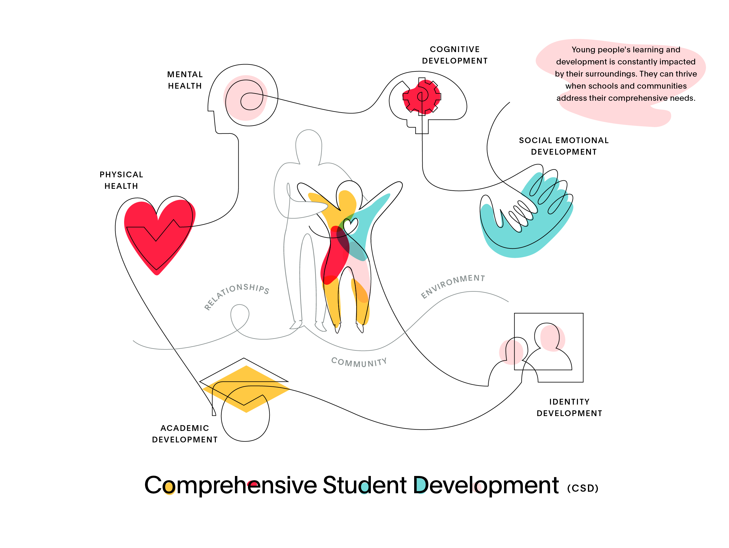 Comprehensive Student Development (CSD)