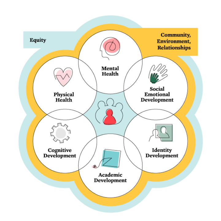 Whole Child Approach to Education logo, with six circles representing elements of Equity, Community, Environment, and Relationships (CZI).